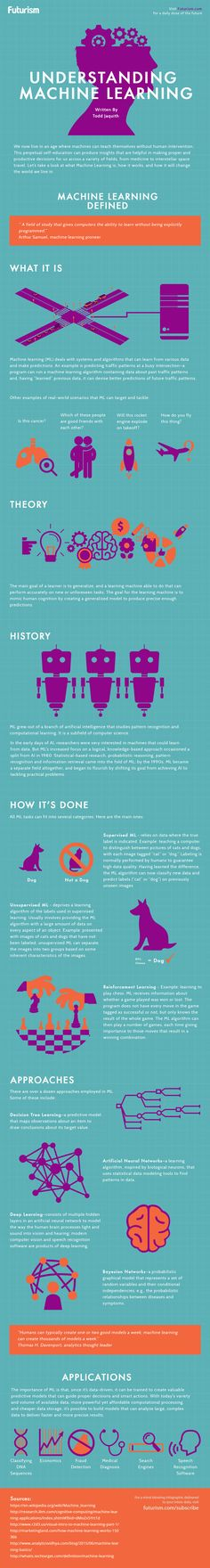 Machine can now teach themselves without human intervention. Here's how it works, and what it means for society.   http://futurism.com/images/understanding-machine-learning-infographic/?utm_campaign=coschedule&utm_source=pinterest&utm_medium=Futurism&utm_content=Understanding%20Machine%20Learning%20%5BInfographic%5D
