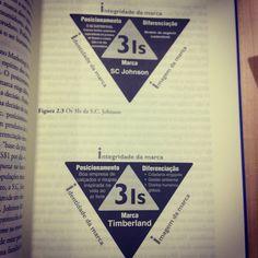 Gráficos do livro: Marketing 3.0 de Philip Kother