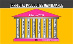 TPM Total Productive Maintenance is a systematic approach to maintain and improve the performance of the process with safety and product quality. Tpm Total Productive Maintenance, Value Stream Mapping, Capacity Planning, Visual Management, Cross Functional Team, Lean Manufacturing, How To Motivate Employees, Preventive Maintenance, Train Activities