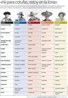 differences in Spanish between countries
