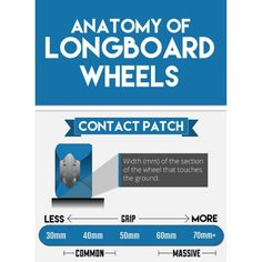 The contact patch is the part of the wheel that is in contact with the ground & shouldn't be confused with the overall width which could be a bit wider depending on the wheel's shape.  A wide contact patch offers more grip as there's more urethane on the road whereas a thinner contact patch is offers an easier slide as there is less urethane on the road.  The contact patch works closely with the durometer of the wheel in determining how grippy a wheel ultimately is.  Image via… Confused, Wednesday, Patches, Shape, Instagram Posts, Shopping