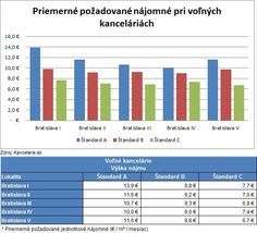 *Report 2Q 2013* Kancelárie Bratislava, štandard A, B, C