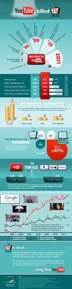 How Did YouTube Kill TV? #infographic