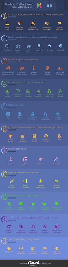 Infographie 10 raisons d'utiliser le CMS #Joomla
