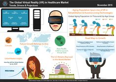 Virtual Reality (VR) in Healthcare Market Trends