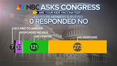 NBC NEWS ASKS CONGRESS: Have you vaccinated your children?