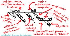 This is what your brain should be doing when you diagram sentences!