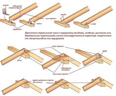 узлы крепления стропильной системы