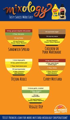 Mustard Mixology: Start with French's Mustard, add a couple ingredients that are already in your home and discover new ways to add zest to your dips, marinades and dressings.