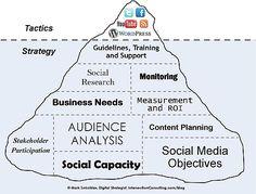 Bekijk social media als een ijsberg. Dan begrijp je dat aan het gebruik ervan voor marketing en communicatie voor je bedrijf er best wat aan vooraf gaat.