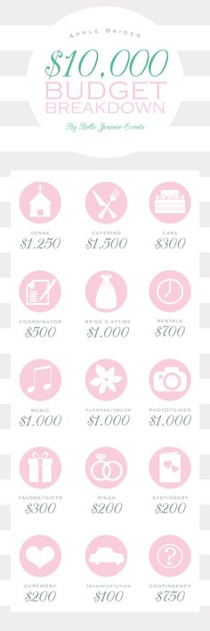 Budget Breakdown for a $10,000 wedding