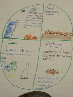 students' weathering and erosion posters