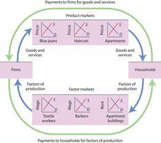 Circular flow model flow models and economics lessons circular flow ccuart Images