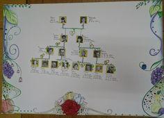Drzewo genealogiczne wykonane przez Olę Golenię z klasy 2gc, listopad 2014
