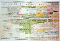 Joseph Priestley's A New Chart of History (1769)