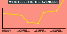 Infinity War was a total rollercoaster, here's some raw data expressing how that feels to anyone who can't let go of this movie.