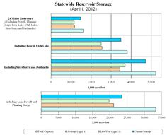Statewide reservoir storage tracked by the Division of Water Resources, April 2012.
