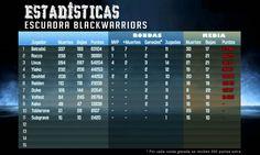 Clasificacion BWarriors BF3