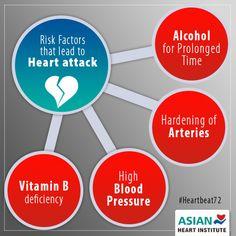 Risk Factors that #lead to #HeartAttack   #Heartbeat72