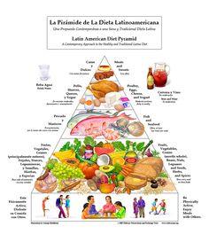 Latin Diet Pyramid