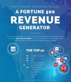 Employment Branding in 2018: A Fortune 500 Revenue Generator [Infographic]