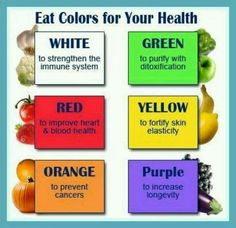 Health tips - foods based on color explains what it does for your health