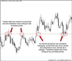 The ability to properly draw support and resistance levels is one of the most basic skills every price action trader must have. It's also the building block for everything that comes after it, including price action trading strategies like pin bars and inside bars as well as a proper risk to reward ratio.