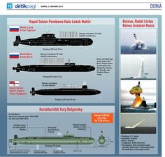Russian Nuclear submarines...