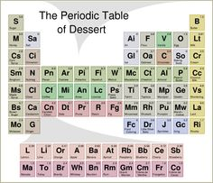 Periodic Table of Desserts