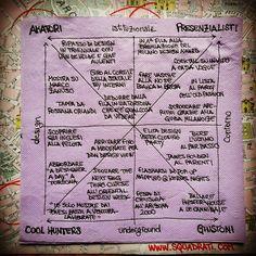 Quadrato semiotico del fuori salone 2013 via http://www.squadrati.com/2013/04/09/quadrato-semiotico-del-fuori-salone-2013/