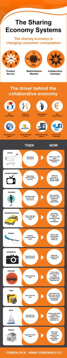 Infographic: The sharing economy impacts core business models.