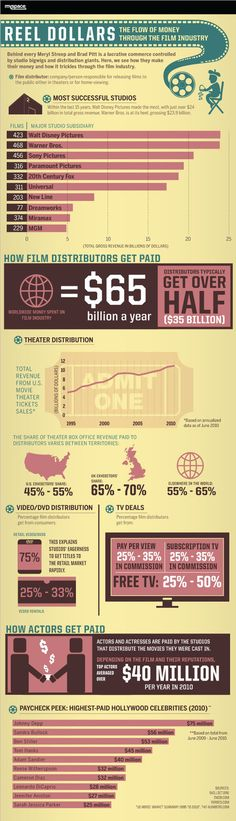 Where Does The Money Go In The Hollywood Film Industry? #infographic