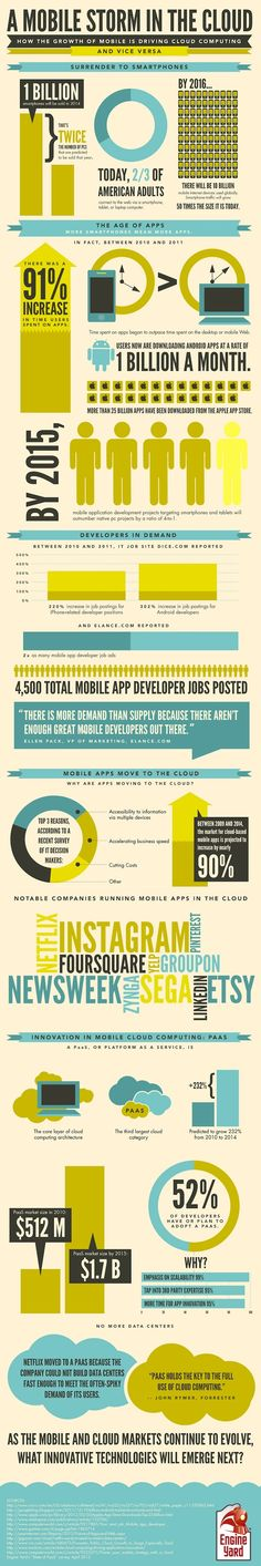 infografica mobile cloud