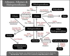 Organic Chemistry Reactions Chart charts of organic
