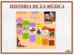 Breve historia de la música para tercer ciclo de primaria, desde los orígenes hasta el clasicismo.