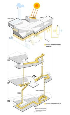 Competition - Centro Neanderthal / Piloña, Spain This diagram shows circulation through an exploded axon. It is successful because it breaks the building by floor allowing a visualization of both horizontal and vertical circulation. Architecture Design, Architecture Concept Drawings, Architecture Presentation Board, Architecture Graphics, Architecture Board, Architecture Student, Architecture Diagrams, Site Analysis Architecture, Presentation Boards