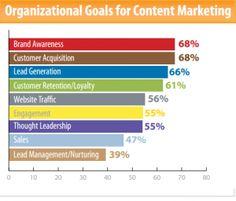 Objetivos_de_la_organización_para_Marketing_de_contenidos