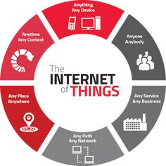 IBM is investing billions into it, Oracle is after it, Microsoft, Google and Intel are already in the race and hundreds of budding startups budding are exploring the realms of IoT! Internet of things is the buzzword of 2015 and probably it will be for the next few years to come. But what is it exactly? What if you keychain ... Read More
