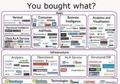 Image result for analytics as a service Science Diagrams, Periodic Table, Bullet Journal, Image, Periodic Table Chart, Periotic Table
