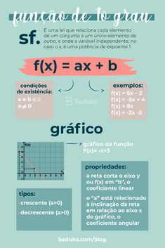 Função do 1º Grau é uma regra matemática que tem como lei de formação f(x)=ax+b, onde a e b pertencem ao conjunto dos números reais, e a é diferente de zero.