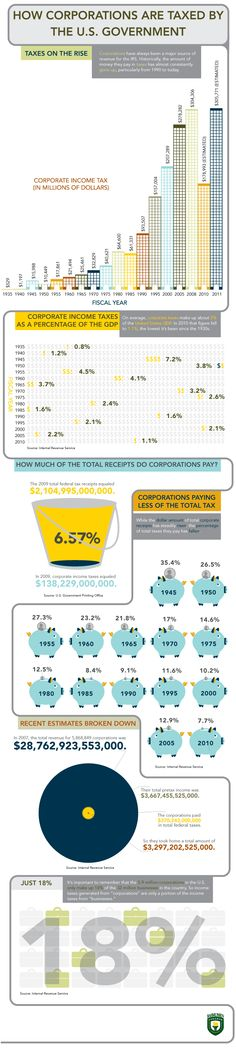 How Corporations Are Taxed by the U.S. Government