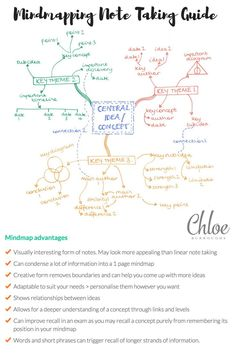 Note taking mind map