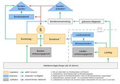 2000px-Politisches_System_Deutschlands_neu.svg.png (2000×1404)