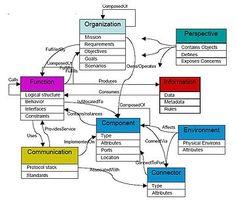 Ontology engineering