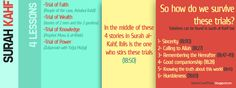 lessons from surah kahaf, virtues of surah kahf