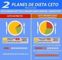 16 infografiche per comprendere perfettamente la dieta cheto - Plan Keto 2020 - Wrap Recipes, Keto Recipes, Salmon Cucumber Recipe, Keto Diet Plan, Diet Plans, Diet And Nutrition, Food Print, Health Fitness, How To Plan
