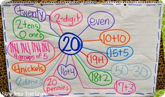 This could go with Think Math - another way to represent! Love the simplicity of this Number Talk activity/chart Numbers Kindergarten, Math Numbers, Decomposing Numbers, Second Grade Math, Grade 2, Math Strategies, Learning Resources, Kids Learning, Number Talks