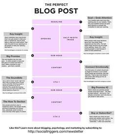 How to post a perfect blog post