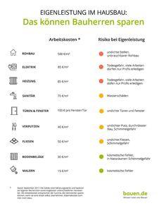 Baukosten, Eigenleistung, Grafik: bauen.de