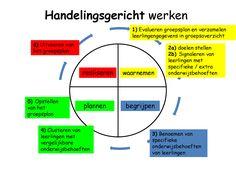 HGW cyclus